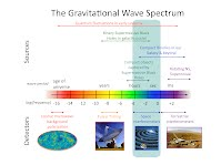 Grav-waves chart