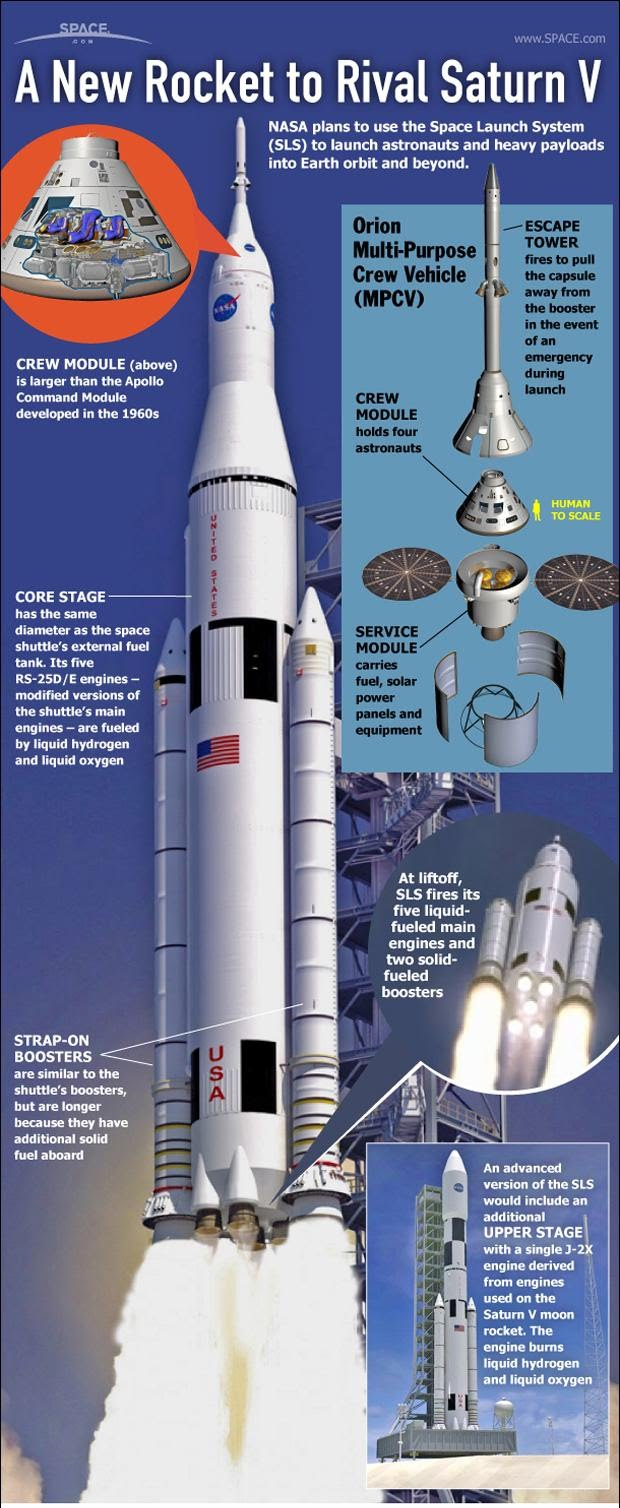NASA's SLS rocket