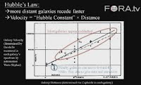 Hubble's Law