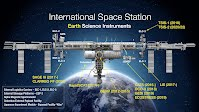 ISS Earth Science instruments